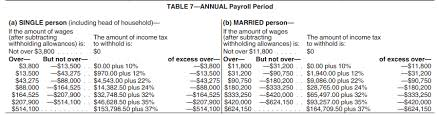 Federal Withholding Chart Calculation Of Federal Employment Taxes Payroll Services