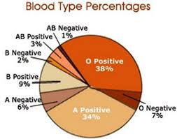 Blood Type Rarity Chart People With Rh Negative Blood May Be Descendents Of