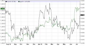 Silver Trading At 4 Month High Still Has Plenty Value