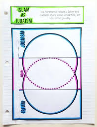 Venn Diagram Of Christianity Islam And Judaism Christianity Judaism Islam Venn Diagram Related Post Vs Tropicalspa Co