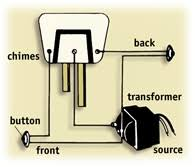 wiring diagram for a doorbell the wiring diagram installing doorbells wiring diagram