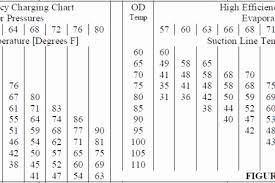 134a Pressure Temperature Online Charts Collection