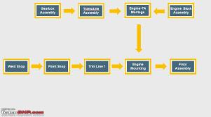 Car Manufacturers Chart Automotive Manufacturing An Overview Team Bhp