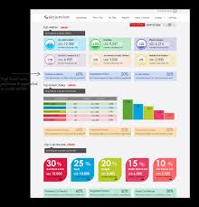 Travel And Expense Report Software Vendor Dashboard