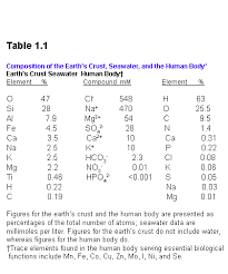 position of earth s crust sea water human body