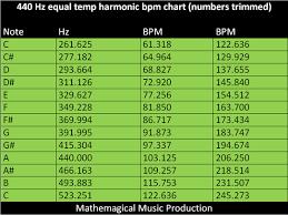 Harmonic Key Chart Harmonic Bpm Mathemagical Music
