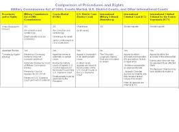 Standards Of Review Chart Comparison Of Procedures And Rights Military Commissions Act