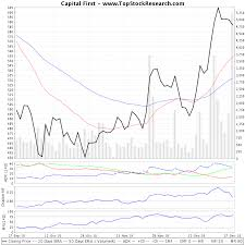 Capital First Technical Analysis Charts Trend Support