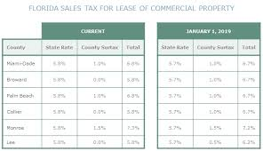 State Corporate Income Tax Rates And Brackets For 2018