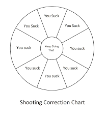 Pistol Shooting Error Chart Irons In The Fire I Couldnt Find This Particular Shooting