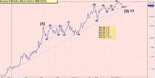 Nifty A Long Term View My Investment Articles