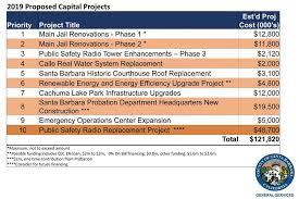 Budget Projects Santa Barbara Supervisors Will Consider 71 Million Capital