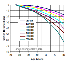 Normal Hearing Range Age Chart Age And Shift In Hearing Threshold