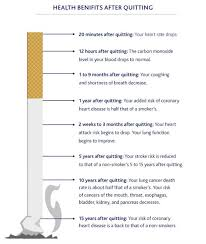 info and advice on what happens when you quit smoking nicabate health benefits after quitting