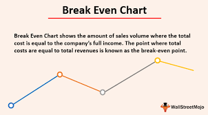 How To Create A Break Even Analysis Chart Break Even Chart Examples How To Create Break Even