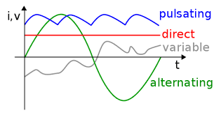 alternating current. alternating current (green curve). the horizontal axis measures time; vertical,