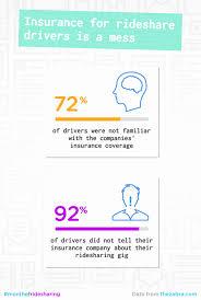 car insurance quotes florida amusing car insurance quotes florida comparison inspirational uber vs lyft