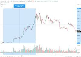 On 18 august 2008, the domain name bitcoin.org was registered. Bitcoin Price Chart Fractal Seen In 2019 Hints At 14k Within Months
