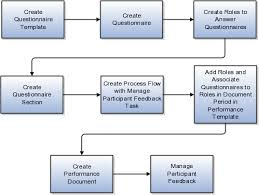 Document Control Procedure Flow Chart Using Performance Management