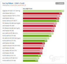 Gpu Charts 2016 Far Cry Primal Benchmarks Show Amd With Performance Lead