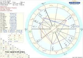 Cardi B Birth Chart 68 Explanatory Astrology Cafe Birth Chart