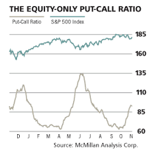 Timing The Market With The Put Call Ratio Etf Base