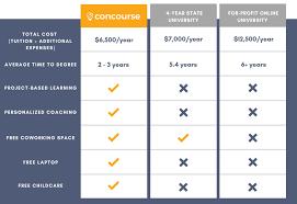 College Comparison Chart Concourse Education