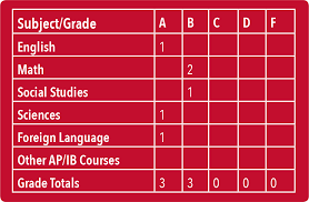 in addition we have included the number of ap grades from the sle transcript for one of the additional questions on the grade chart