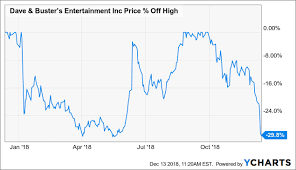 Dave And Busters Prices Chart The Dip In Dave Busters Stock Looks Like An Opportunity