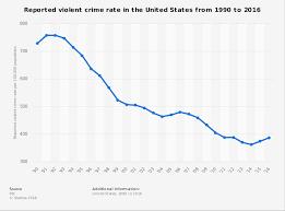 U S Violent Crime Rate Graph 1990 2016