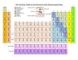 The Periodic Table of the Elements Hydrogen PDF document DocSlides ...