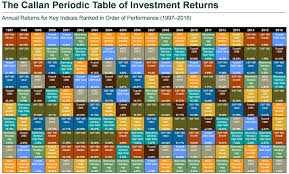 Callan Method Charts The Alternative Callan Periodic Table Of Investment Returns
