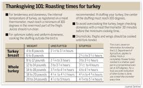 Stuffed Turkey Roasting Time Chart 25 Precise Turkey Temperature And Time Chart