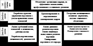 Реферат Анализ системы управления персоналом в организации на  Укрупненное дерево целей системы управления персоналом организации