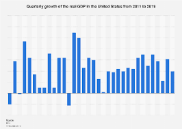 U S Real Gdp Growth By Quarter 2011 2019 Statista