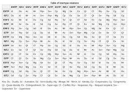 Socionics Relationship Chart Socionics Intertype Relations Mbti Enfp Istj Entj