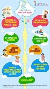 2 1 2 Year Old Milestones Chart Child Developmental
