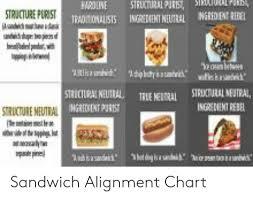 Sandwich Chart Fardline Structure Purist Dionausts Ingreint Neutral