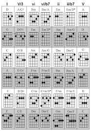 Guitar Chord Combinations Chart Chord Progression Chart Guitar Office Center Info
