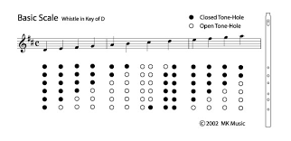 Whistle Scale Charts Whistle Makers Blog