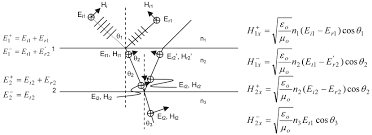 electric field e and magnetic field h in each um of refractive