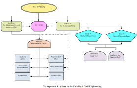 Faculty Of Civil Engineering Organizational Structure