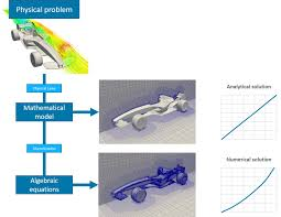 ytical and numerical stages of a project
