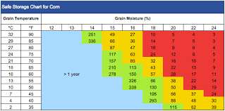 Soybean Moisture Chart Safe Storage Opi Systems