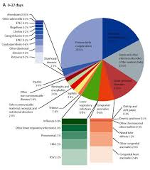 Pie Chart Stacked Bar Chart Confusion Good Stats Bad Stats