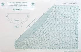 Ashrae Psychrometric Charts 1 5 Inch Pound