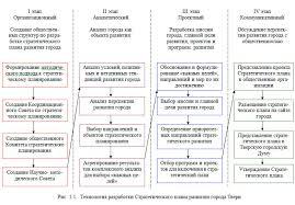 Стратегический план развития г Твери до года Технология разработки Стратегического плана развития города Твери
