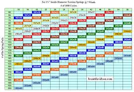 Torsion Spring Conversion Chart Brant Davidson Garage Door
