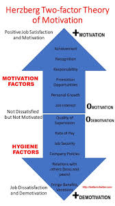 best ideas about herzberg motivation theory herzberg two factor theory of motivation