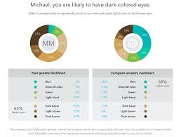 Eye Colour Prediction Chart The New 23andme Experience A Look At Our Trait Reports